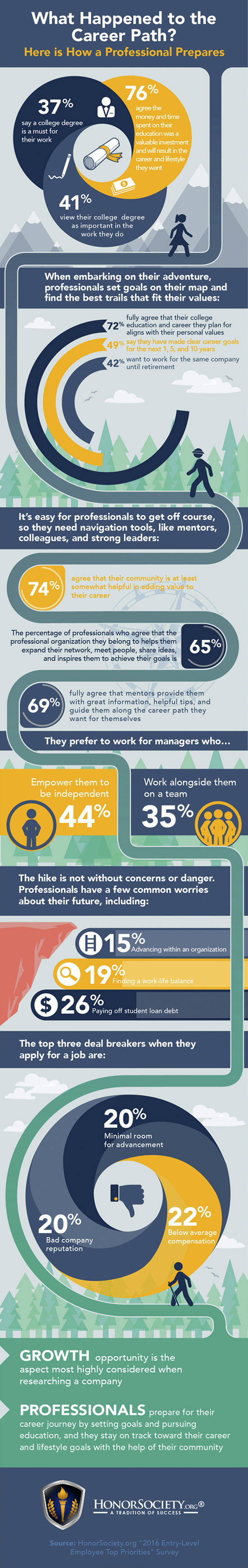 All You Need to Know About How Professionals Approach Their Career Path